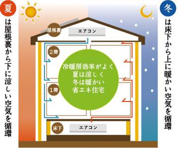 省エネ住宅イメージ