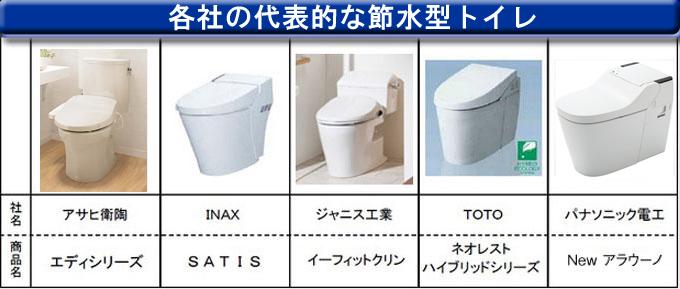 各社の代表的な節水型トイレ