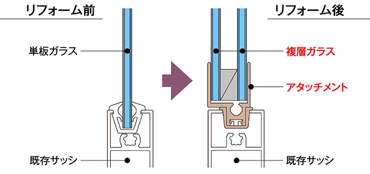 単板ガラスから複層ガラスへの交換イメージ